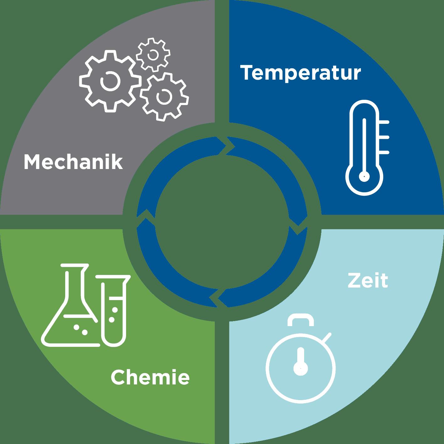 Faktoren der industriellen Teilereinigung